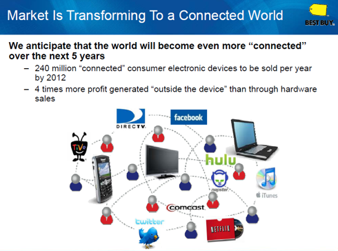 Figure 5. Connected World
