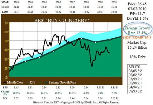 Figure 9. BBY 8yr EPS Growth correlated to Price