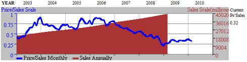 Figure 11. BBY Price to Sales