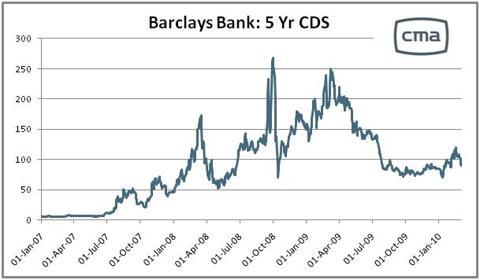 Barclays_CDS