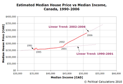 Estimated Median House Prices vs Median Total Income, Canada, 1990-2006