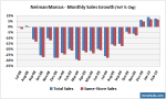 Neiman Marcus - Monthly Sales Growth