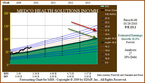 Figure 3. MHS 3yr+ Earnings Forecast (click to enlarge)