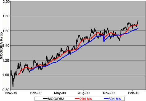 Price Ratio: Ag Stocks (<a href='http://seekingalpha.com/symbol/MOO' title='VanEck Vectors Agribusiness ETF'>MOO</a>) Vs. Ag Futures (<a href='http://seekingalpha.com/symbol/DBA' title='PowerShares DB Agriculture ETF'>DBA</a>)
