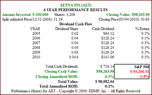 Fig. 3B. AET Dividend and Price Performance (click to enlarge)