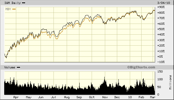 IWM and MDY 17 Month Highs