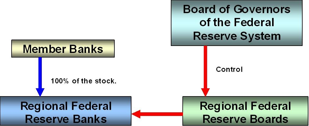 Federal Reserve System Structure the Federal Reserve System