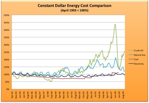 Energy Cost History.png