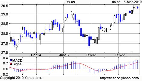 iPath Livestock ETN (NYSE Arca: COW)