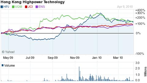 Battery Companies 2010