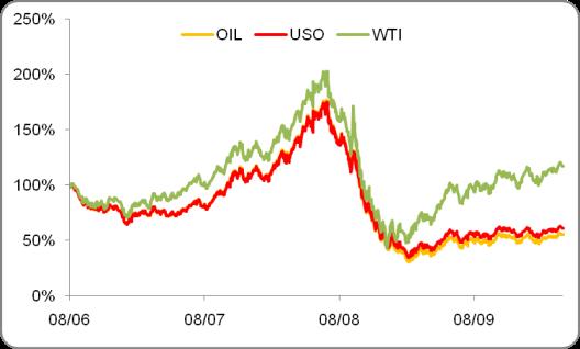 OPEC according to the EIA