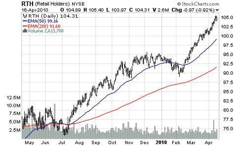 Retail Holders (<a href='http://seekingalpha.com/symbol/RTH' title='VanEck Vectors Retail ETF'>RTH</a>)
