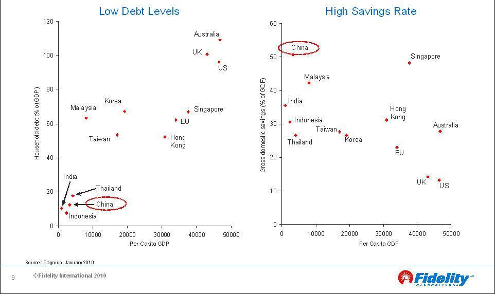 China-US-Household-Debt-Savings