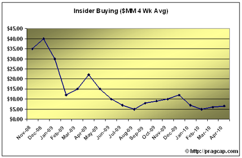IT31 INSIDERS STILL NOT BUYING THE RECOVERY TALK