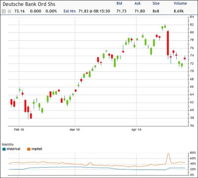 DB Chart