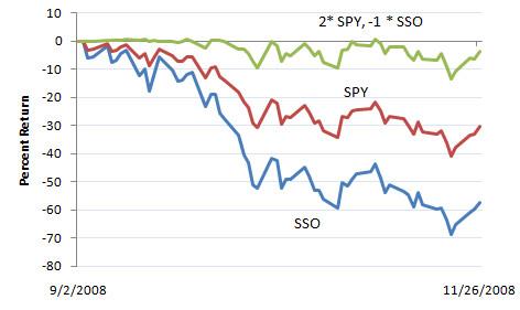 SSO vs. SPY, 9/2/08 - 11/26/08