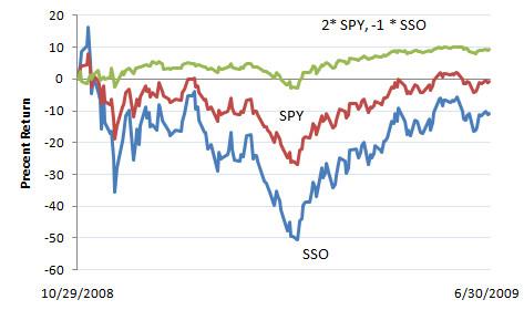 SSO vs. SPY 10/29/08 - 6/30/09