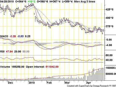 CBOT Corn (Jul. '10)