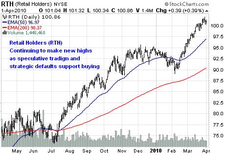 Retail Holders (NYSEARCA:<a href='http://seekingalpha.com/symbol/RTH' title='Market Vectors Retail ETF'>RTH</a>)