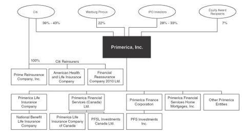 Primerica Org Chart
