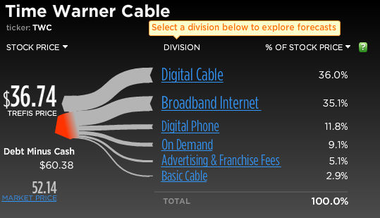 Aug 17,  · Time Warner Cable doesn't really offer much in the way of promotional offers or savings on first-year pricing. Most packages have a savings of $5 per month if you order online, but aside from that, what you see is what you get. Luckily, Time Warner Cable has no overuse penalties, limits, data caps, or other usage fees/5(12).