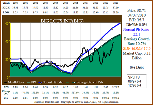 Figure 5a. BIG 11yr EPS Growth Correlated to Price (click to enlarge)