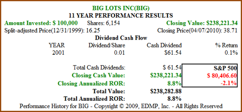Figure 5b. BIG 11yr Dividend and Price Performance (click to enlarge)