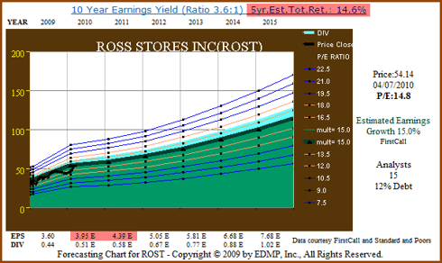 Figure 7. ROST 5yr Consensus Earnings Estimates (click to enlarge)