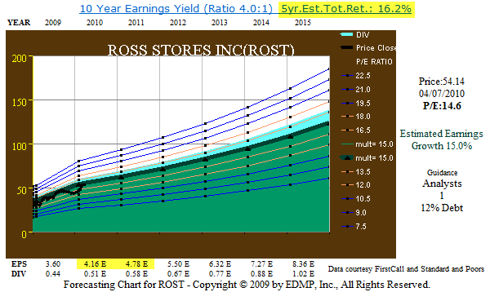 Figure 8. ROST 5yr Earnings Estimate Updated Guidance (click to enlarge)