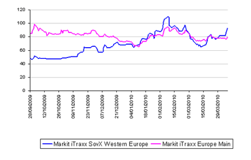 Figure 3: Cost of insurance for Western European Sovereigns is rising once again indicating possible spreading of concerns. Source: Markit's CDS Report, Courtesy Gavan Nolan