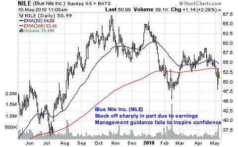 Blue Nile Inc. (<a href='http://seekingalpha.com/symbol/NILE' title='Blue Nile, Inc.'>NILE</a>)