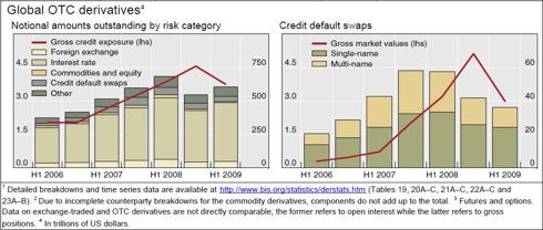 Global Credit Default Swaps (NASDAQ:<a href='http://seekingalpha.com/symbol/BIS' title='ProShares UltraShort Nasdaq Biotechnology ETF'>BIS</a>)