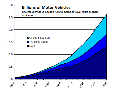 Billions of Motor Vehicles
