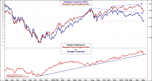 Shanghai Composite vs. Equal Weighted Shanghai Index