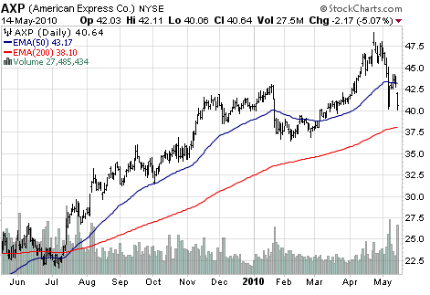 American Express Co. (NYSE:<a href='http://seekingalpha.com/symbol/AXP' title='American Express Company'>AXP</a>)