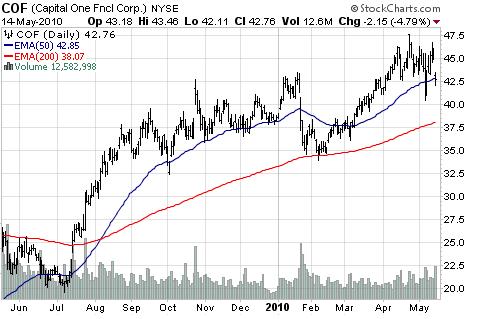 Capital One Financial Corp (NYSE:<a href='http://seekingalpha.com/symbol/COF' title='Capital One Financial Corporation'>COF</a>)