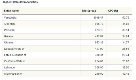 highest-default-probailities-2010-05-05