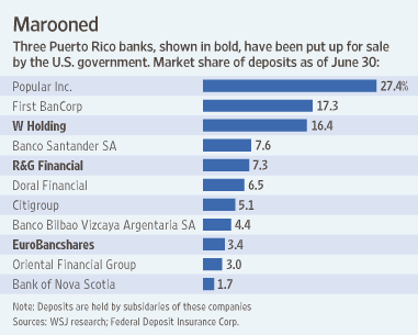 Top-Puerto-banks-by-Deposits