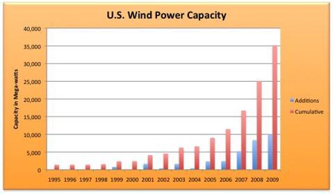Wind Growth.jpg