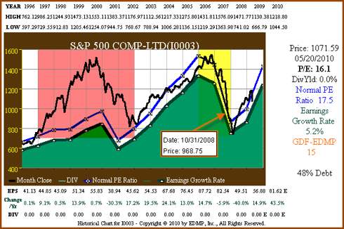 Figure 2: S&P 500 15yr EPS Growth Correlated to Price (with emphasis)