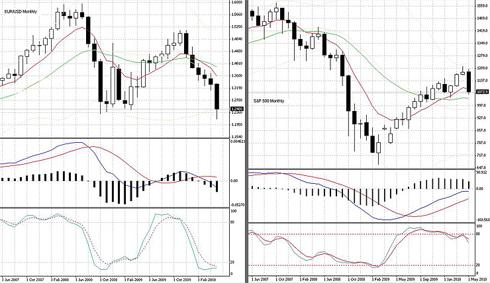 SPX and Euro/Usd graphs