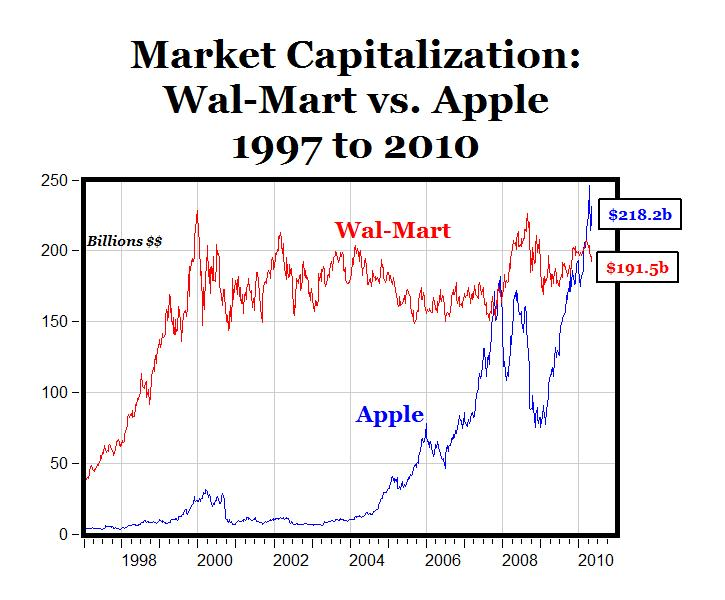 the race for market cap  apple vs  wal
