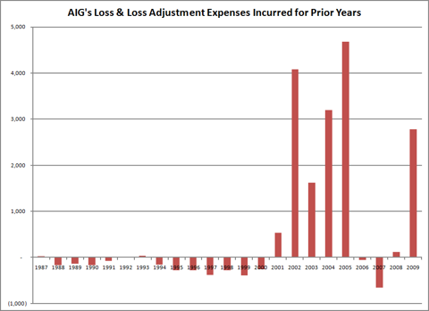 AIG-Prior-Year-Claims-incurred