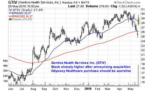 Gentiva Health Services Inc. (<a href='http://seekingalpha.com/symbol/GTIV' title='Gentiva Health Services, Inc.'>GTIV</a>)