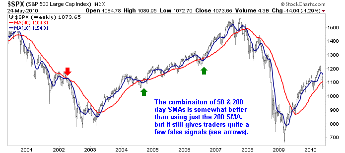S&P 500 50 & 200 day moving averages