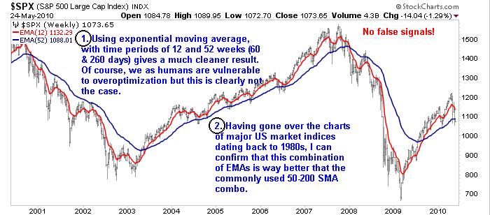 S&P 500 60 & 260 day movinga averages