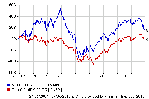 Mexico-Brazil-Performance-3-Years