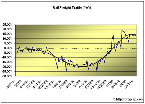 rails3 RAIL TRAFFIC CONTINUES TO REFLECT ECONOMIC EXPANSION