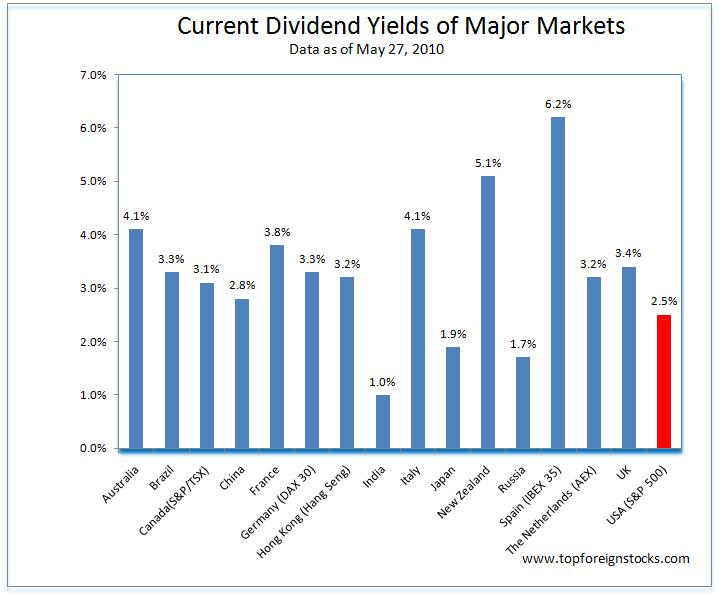 Current-Dividend-Yields-by-Country