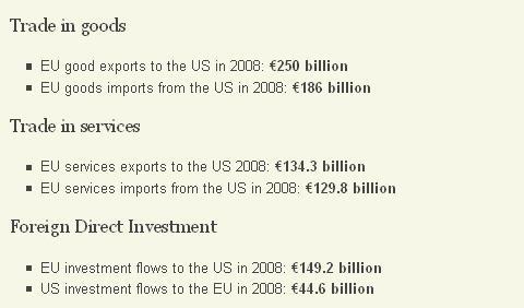 EU-US Bilateral Trade Summary 2008